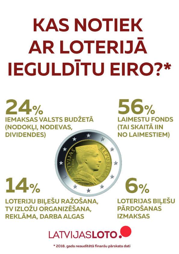 Kas notiek ar loterijā ieguldīto eiro