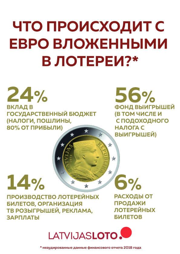eiro sadalījums